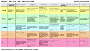 CUADRO COMPARATIVO DE TEORIAS DEL APRENDIZAJE