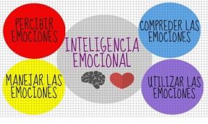 inteligencia emocional y autoconocimiento