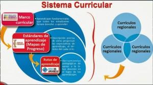 sistema-curricular