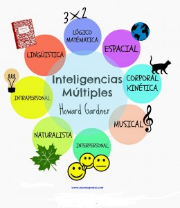 inteligencias-multiples-howard-gardner