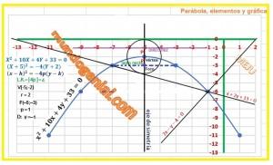 parábola, elementos y gráfica
