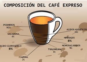 COMPOSICIÓN DEL CAFÉ EXPRESO