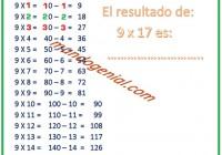 CURIOSIDADES NUMÉRICAS - EL NUEVE Y SUS RESULTADOS