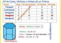 número de caras, vértices y aristas de un prisma