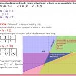 grafica del sistema de inencuaciones 1