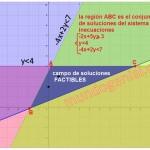 grafica del sistema de inencuaciones