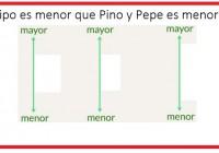 Pedro es menor que Pepe,...