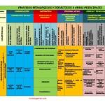 PROCESOS PEDAGÓGICOS Y DIDÁCTICOS - 4 ÁREAS PRINCIPALES