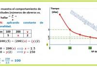 el gráfico muestra el comportamiento de dos magnitudes....