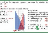 Identifique cuál de las siguientes regiones representa la solución del sistema.....
