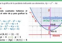 Determinar la gráfica de la parábola indicando sus elementos