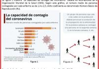 LA capacidad de contagio del coronavirus 1