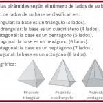 CLASIFICACIÓN DE LAS PIRÁMIDES 3